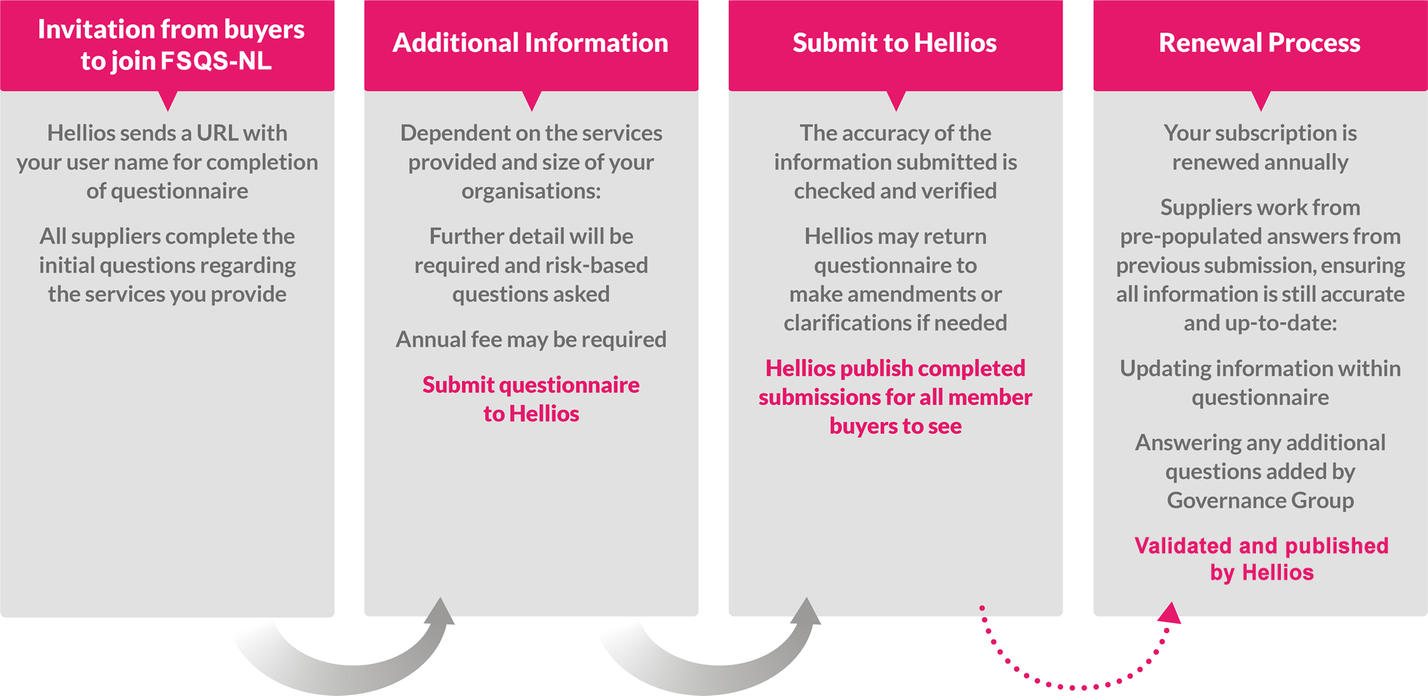 Hellios Supplier Process - click to view 'How it works'
